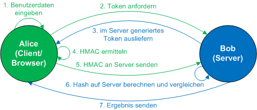 HMAC Web Authentication
